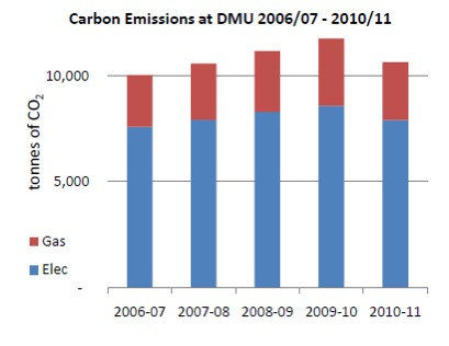 Carbon Emissions at DMU 20067 - 2010/11